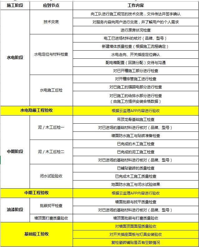 梦湖水岸-开工技术交底-2018-01-06